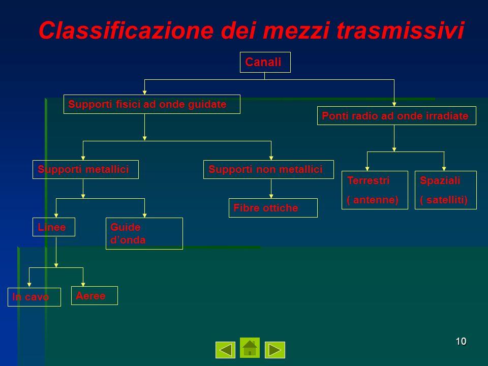 11 Caratteristiche dei canali di comunicazione La scelta del mezzo trasmissivo dipende dal tipo di segnale da trasmettere e quindi dalla banda di frequenza.
