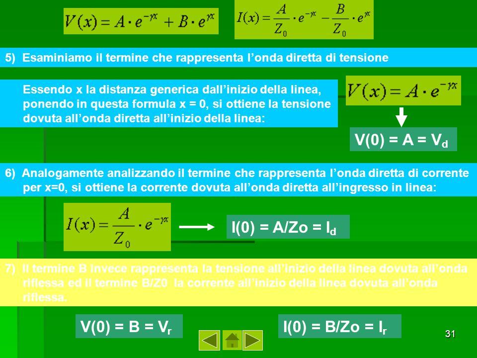 32 V= V d * e - x + V r * e x I= I d * e - x + I r * e x Onda diretta Onda riflessa e - x e x GENERATORECARICO tensionecorrente onda diretta onda riflessa Le quali equazioni ci dicono che la tensione o la corrente in un qualsiasi punto della linea è data dalla somma vettoriale di due vettori ruotanti in senso opposto, il primo detto onda diretta, decrescente dal generatore al carico, e laltro onda riflessa decrescente dal carico verso il generatore.