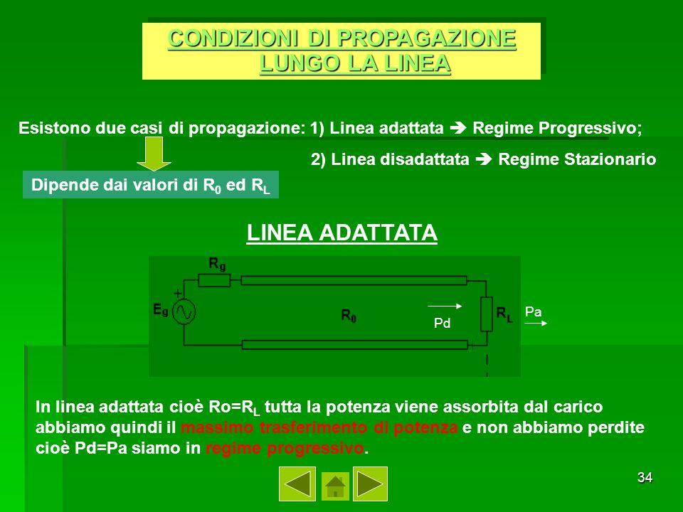 35 LINEA DISADATTATA Pd Pa Pr In linea disadattata cioè RoR L la potenza non viene assorbita tutta dal carico cioè Pd= Pr+Pa e vi saranno perdite di potenza.