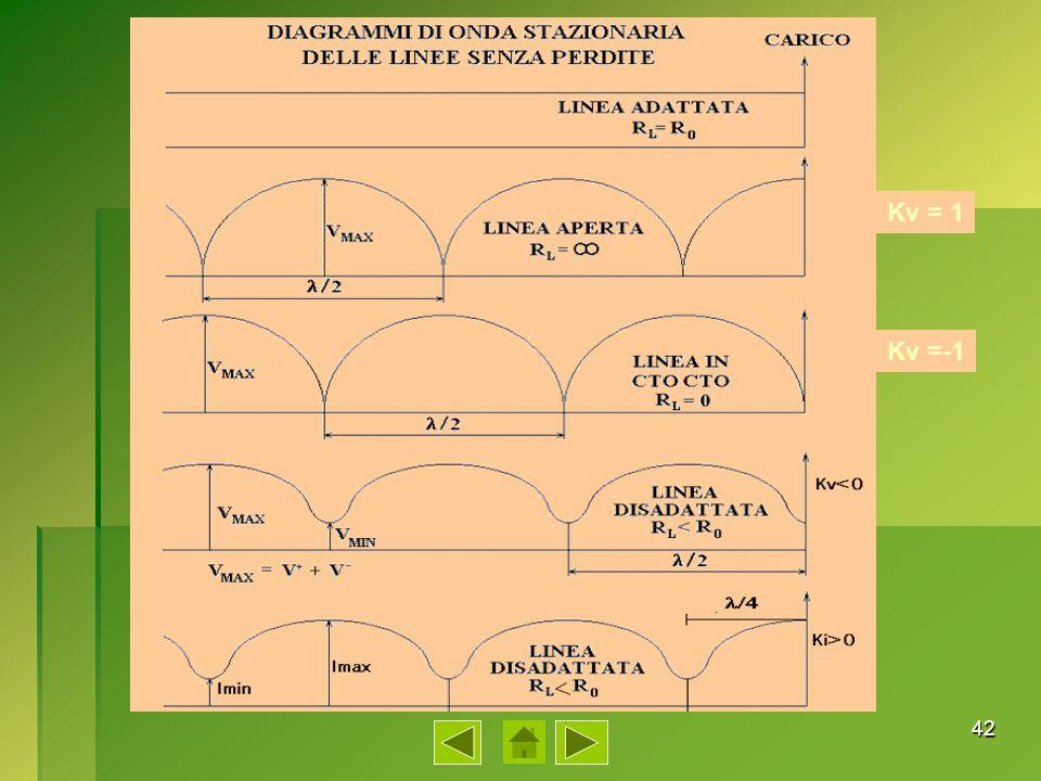 43 ROS= Vmax/Vmin = Imax/Imin = 1+Kv/1-Kv 1< ROS < -1< K < 1 Kv = ROS-1/ROS+1 ROSROS RAPPORTO DONDA STAZIONARIA - SWR ROS ROS RAPPORTO DONDA STAZIONARIA - SWR ROS SWR (in inglese: Standing Wave Ratio) Per definizione Il valore del ROS può variare fra uno e infinito al variare di K fra zero e uno.