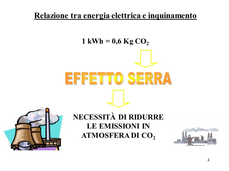 5 Le fonti rinnovabili Sono essenzialmente: l idroelettrica lenergia da biomasse (derivante dai processi di degradazione e combustione dei rifiuti organici) la fotovoltaica la solare l eolica Tutte queste fonti contribuiscono per il 23% alla produzione dellenergia elettrica prodotta in Italia.
