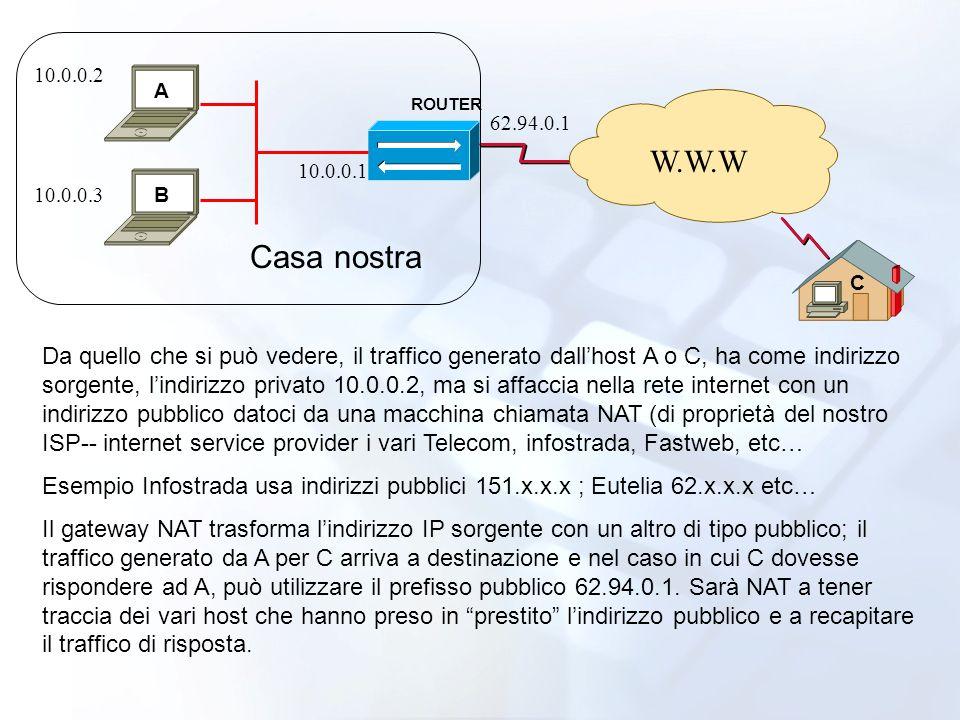 ROUTER W.W.W 10.0.0.2 10.0.0.3 10.0.0.1 62.94.0.1 Da quello che si può vedere, il traffico generato dallhost A o C, ha come indirizzo sorgente, lindirizzo privato 10.0.0.2, ma si affaccia nella rete internet con un indirizzo pubblico datoci da una macchina chiamata NAT (di proprietà del nostro ISP-- internet service provider i vari Telecom, infostrada, Fastweb, etc… Esempio Infostrada usa indirizzi pubblici 151.x.x.x ; Eutelia 62.x.x.x etc… Il gateway NAT trasforma lindirizzo IP sorgente con un altro di tipo pubblico; il traffico generato da A per C arriva a destinazione e nel caso in cui C dovesse rispondere ad A, può utilizzare il prefisso pubblico 62.94.0.1.