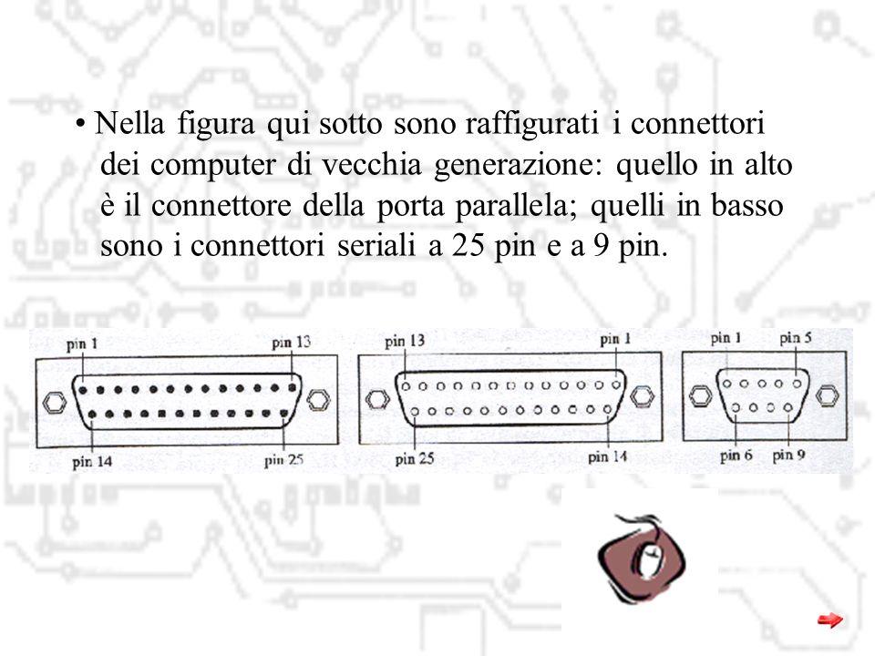 Pinout di connettori seriali D25 e D9: D-Type-25 Pin D-Type-9 Pin Abbreviazio ne Nome Intero Pin 2Pin 3TDTransmit Data Pin 3Pin 2RDReceive Data Pin 4P