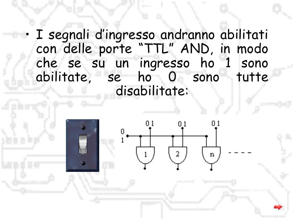 UART è l'acronimo di Universal Asynchronous Receiver Transmitter. La serie 8250 include i modelli 16450, 16550, 16650, & 16750 che sono le UART che pi