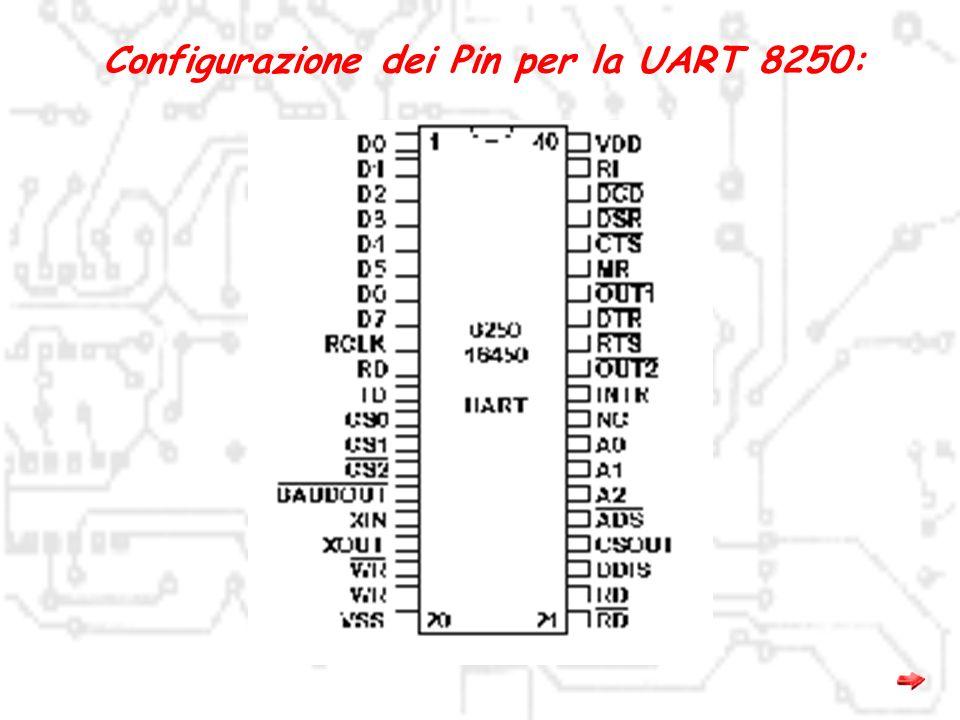 LCR: Permette di impostare i parametri del protocollo MCR: Questo registro controlla i segnali Data Terminal Ready (DTR bit 0), e Request To Send (RTS