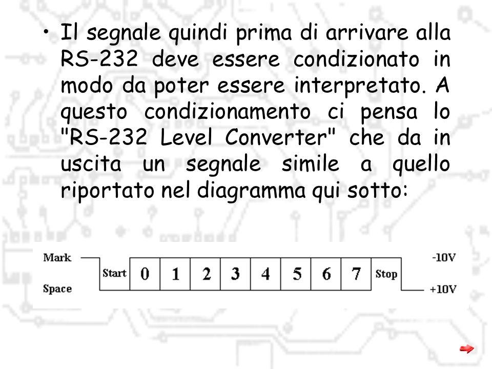 La trasmissione comincia quando la 232 ricevente riceve un bit di start ('0' logico). A quel punto comincia a ricevere i bit di dati uno alla volta, p