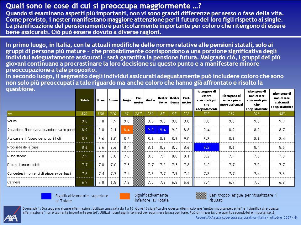 Report AXA sulla copertura assicurativa – Italia – ottobre 2007 - N Significativamente superiore al Totale Significativamente inferiore al Totale Doma