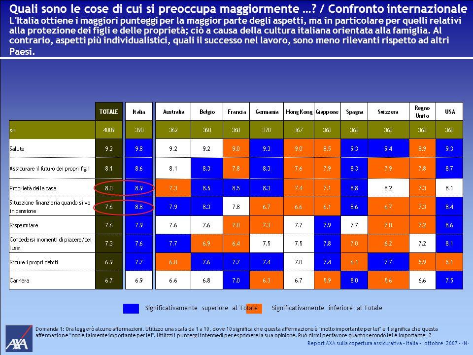 Report AXA sulla copertura assicurativa – Italia – ottobre 2007 - N Quali sono le cose di cui si preoccupa maggiormente …? / Confronto internazionale