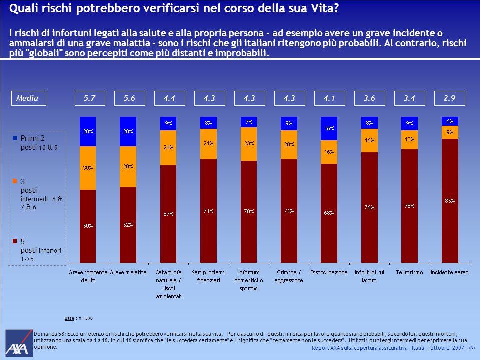 Report AXA sulla copertura assicurativa – Italia – ottobre 2007 - N Quali rischi potrebbero verificarsi nel corso della sua Vita? I rischi di infortun