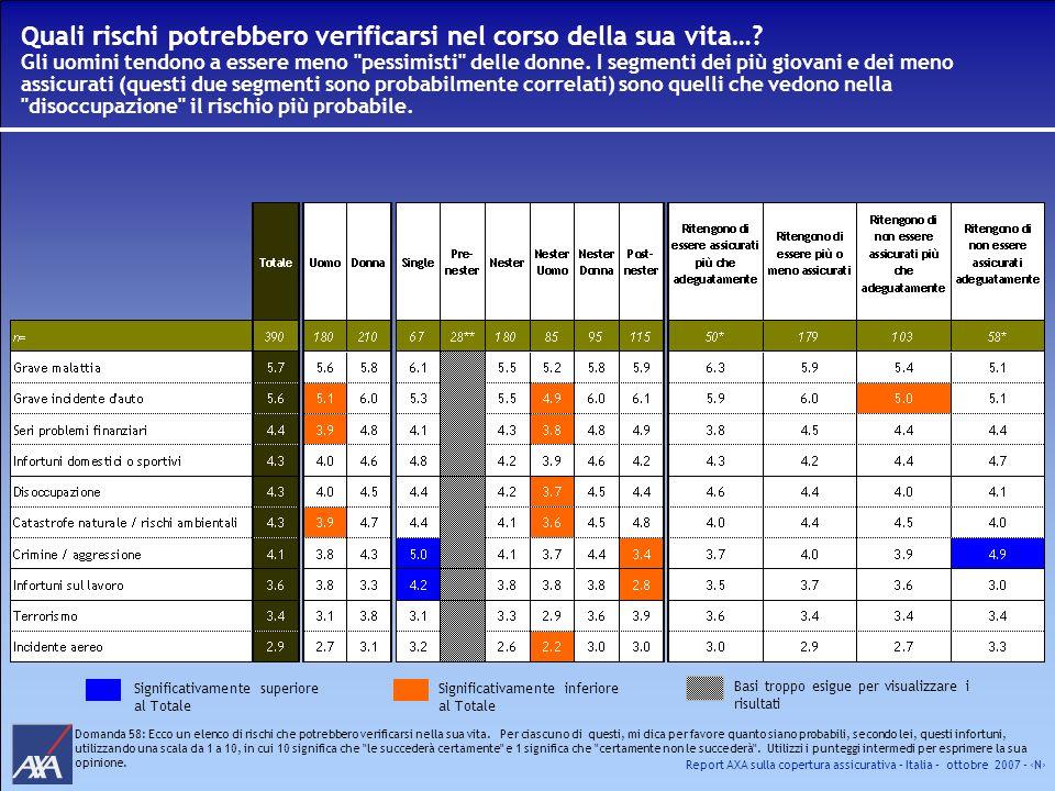 Report AXA sulla copertura assicurativa – Italia – ottobre 2007 - N Quali rischi potrebbero verificarsi nel corso della sua vita…? Gli uomini tendono