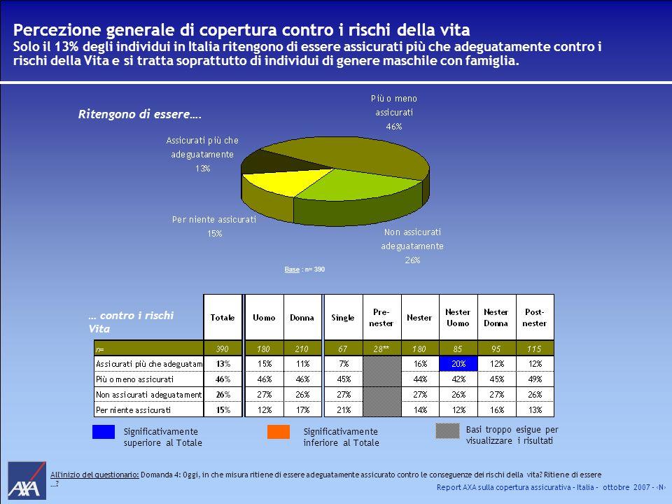 Report AXA sulla copertura assicurativa – Italia – ottobre 2007 - N Percezione generale di copertura contro i rischi della vita Solo il 13% degli indi