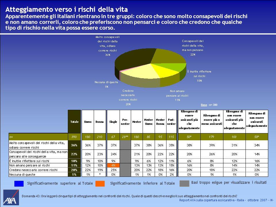 Report AXA sulla copertura assicurativa – Italia – ottobre 2007 - N Atteggiamento verso i rischi della vita Apparentemente gli italiani rientrano in t