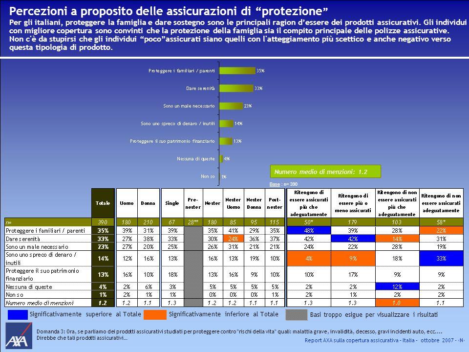 Report AXA sulla copertura assicurativa – Italia – ottobre 2007 - N Percezioni a proposito delle assicurazioni di protezione Per gli italiani, protegg