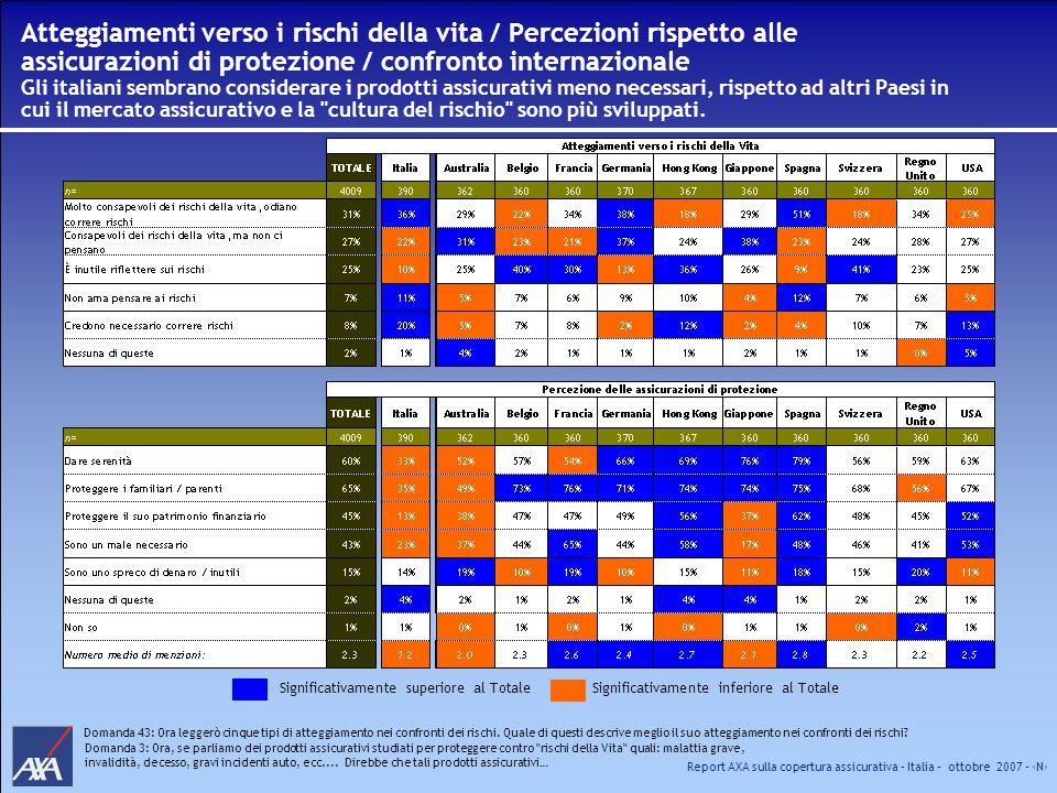 Report AXA sulla copertura assicurativa – Italia – ottobre 2007 - N Atteggiamenti verso i rischi della vita / Percezioni rispetto alle assicurazioni d