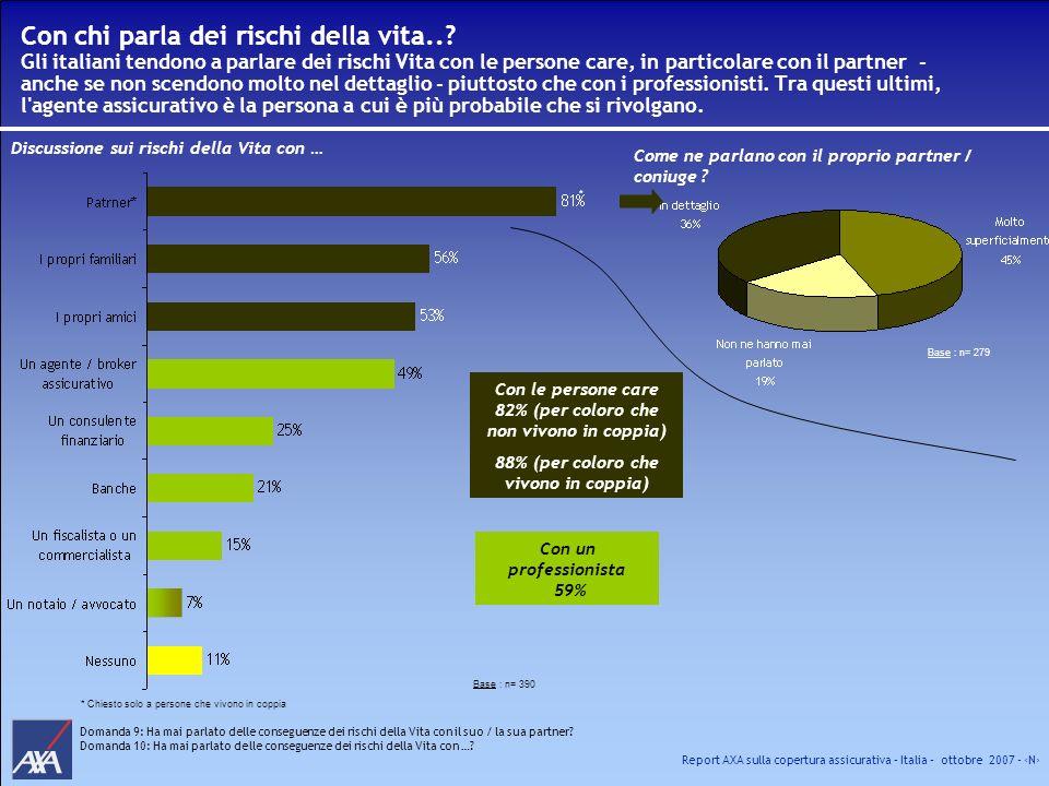 Report AXA sulla copertura assicurativa – Italia – ottobre 2007 - N Con chi parla dei rischi della vita..? Gli italiani tendono a parlare dei rischi V