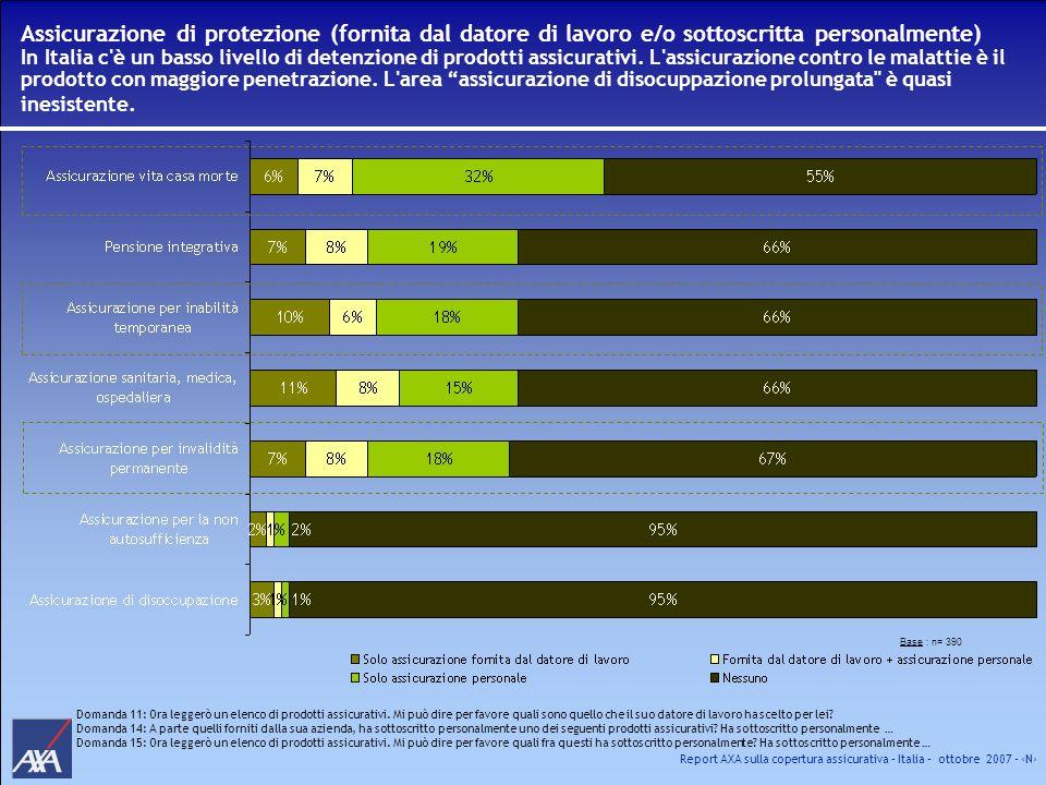 Report AXA sulla copertura assicurativa – Italia – ottobre 2007 - N Assicurazione di protezione (fornita dal datore di lavoro e/o sottoscritta persona
