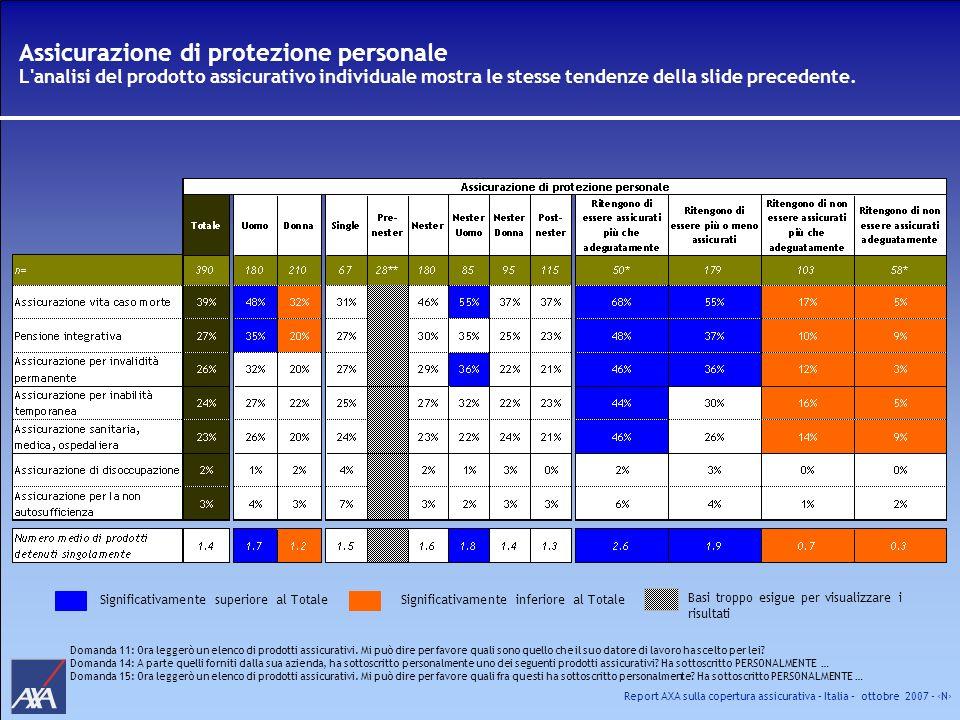 Report AXA sulla copertura assicurativa – Italia – ottobre 2007 - N Assicurazione di protezione personale L'analisi del prodotto assicurativo individu