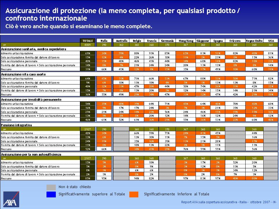 Report AXA sulla copertura assicurativa – Italia – ottobre 2007 - N Assicurazione di protezione (la meno completa, per qualsiasi prodotto / confronto
