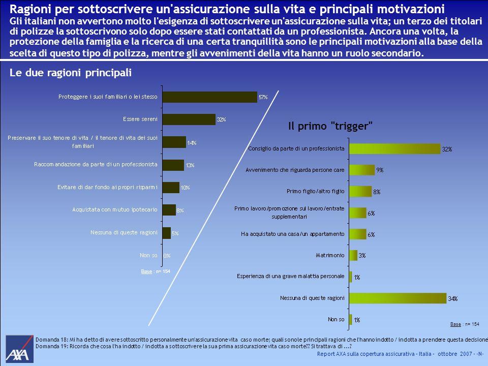 Report AXA sulla copertura assicurativa – Italia – ottobre 2007 - N Ragioni per sottoscrivere un'assicurazione sulla vita e principali motivazioni Gli