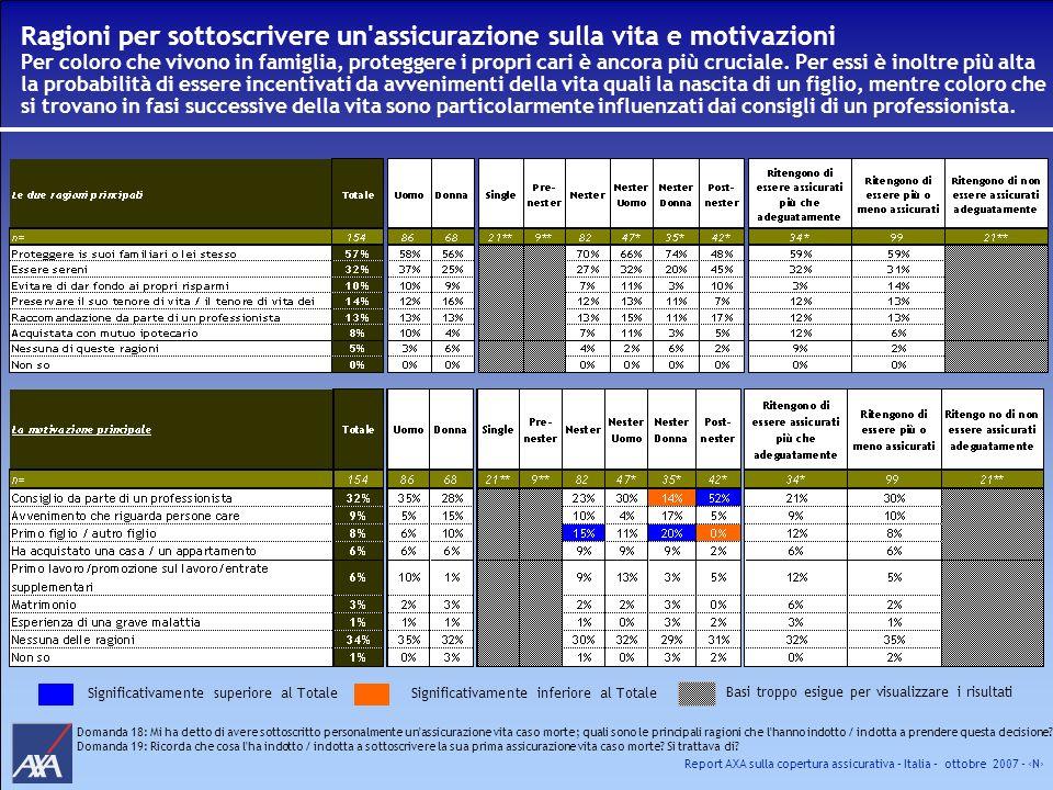 Report AXA sulla copertura assicurativa – Italia – ottobre 2007 - N Ragioni per sottoscrivere un'assicurazione sulla vita e motivazioni Per coloro che