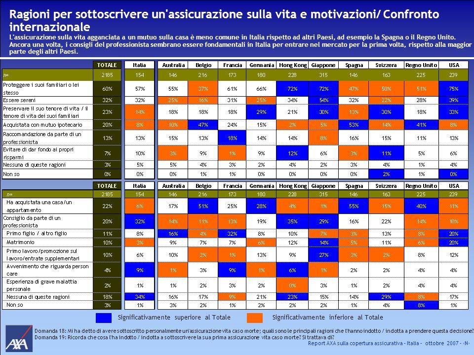 Report AXA sulla copertura assicurativa – Italia – ottobre 2007 - N Ragioni per sottoscrivere un'assicurazione sulla vita e motivazioni/ Confronto int
