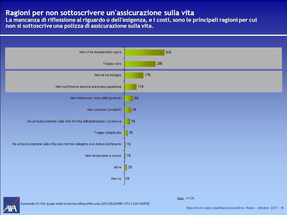 Report AXA sulla copertura assicurativa – Italia – ottobre 2007 - N Base : n= 236 Domanda 16: Per quale motivo non ha sottoscritto una ASSICURAZIONE V