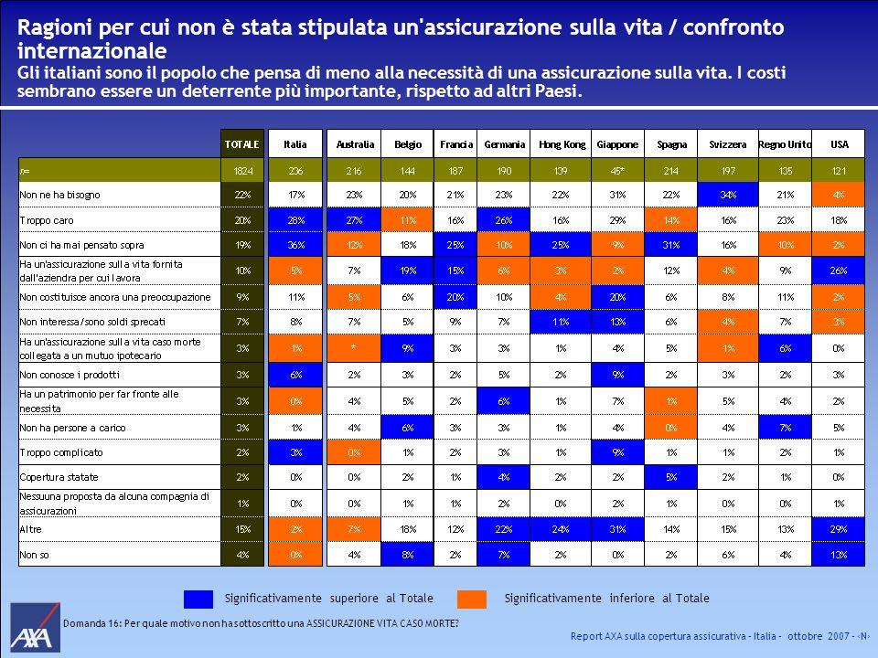 Report AXA sulla copertura assicurativa – Italia – ottobre 2007 - N Ragioni per cui non è stata stipulata un'assicurazione sulla vita / confronto inte