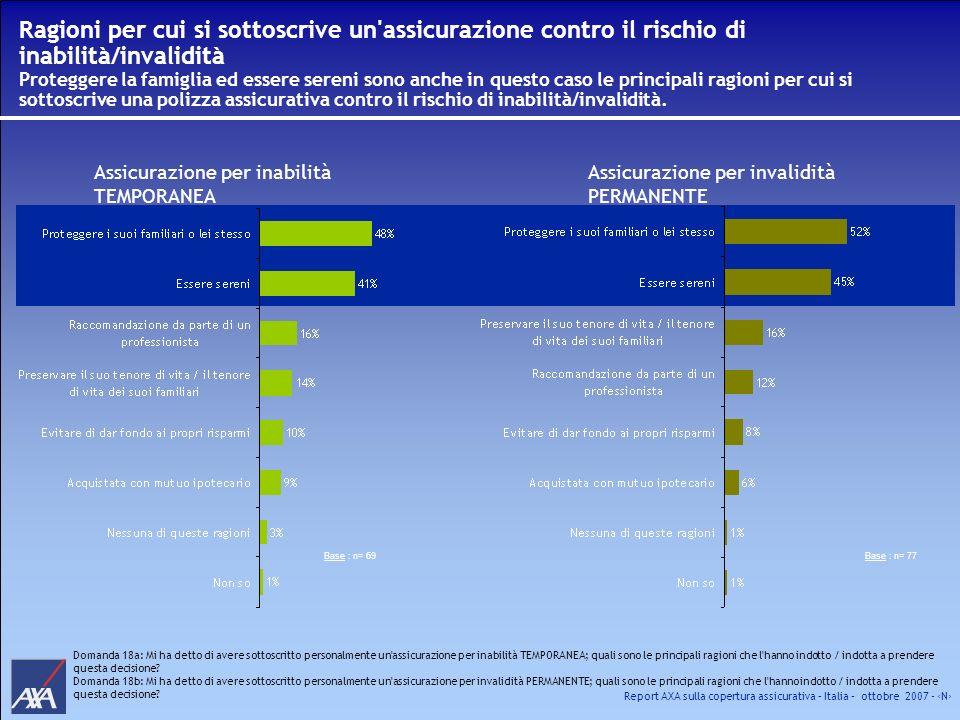 Report AXA sulla copertura assicurativa – Italia – ottobre 2007 - N Ragioni per cui si sottoscrive un'assicurazione contro il rischio di inabilità/inv