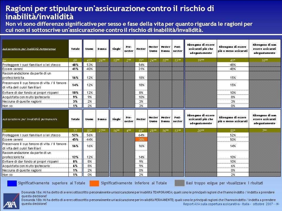 Report AXA sulla copertura assicurativa – Italia – ottobre 2007 - N Ragioni per stipulare un'assicurazione contro il rischio di inabilità/invalidità N
