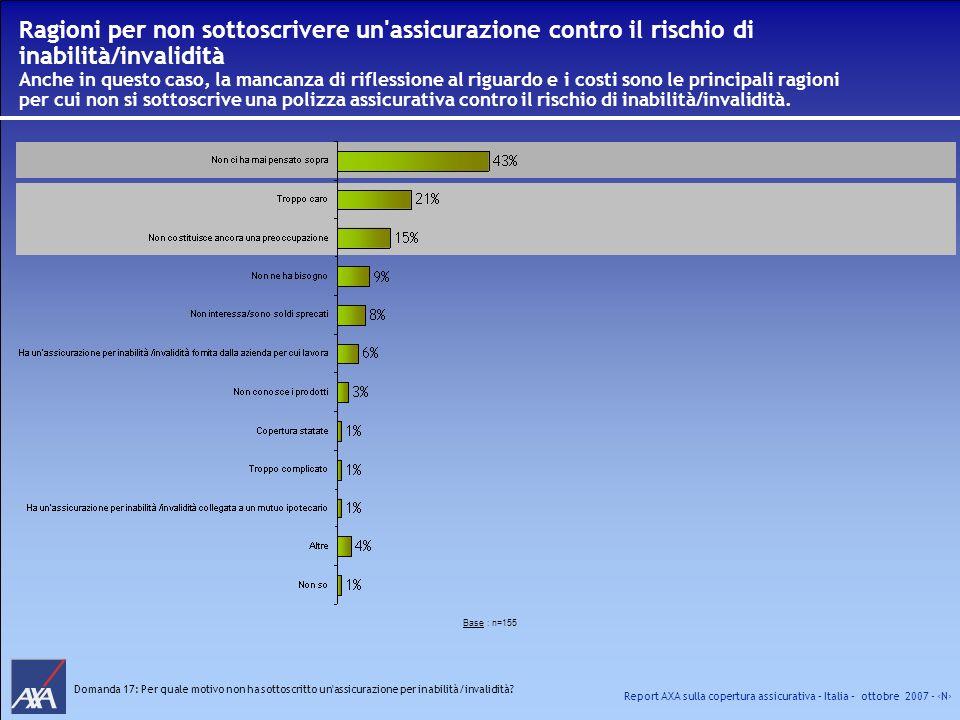 Report AXA sulla copertura assicurativa – Italia – ottobre 2007 - N Ragioni per non sottoscrivere un'assicurazione contro il rischio di inabilità/inva