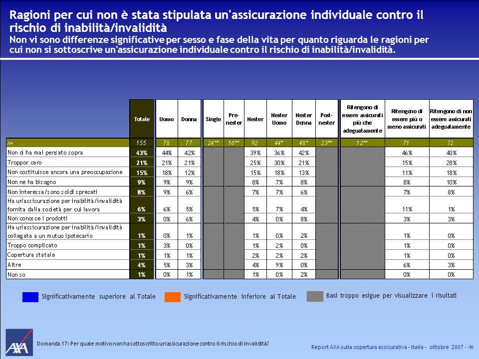 Report AXA sulla copertura assicurativa – Italia – ottobre 2007 - N Domanda 17: Per quale motivo non ha sottoscritto un'assicurazione contro il rischi
