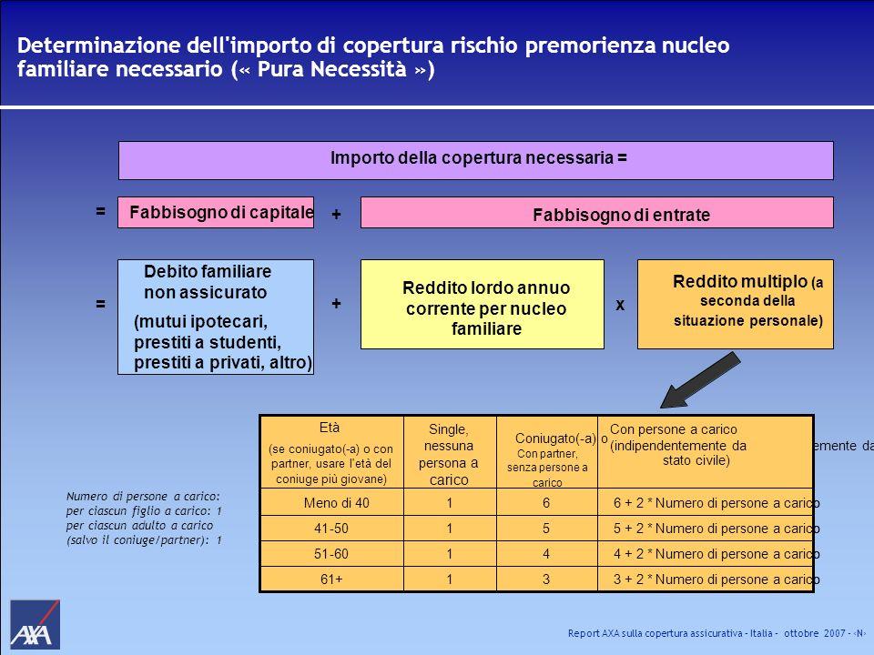 Report AXA sulla copertura assicurativa – Italia – ottobre 2007 - N Determinazione dell'importo di copertura rischio premorienza nucleo familiare nece