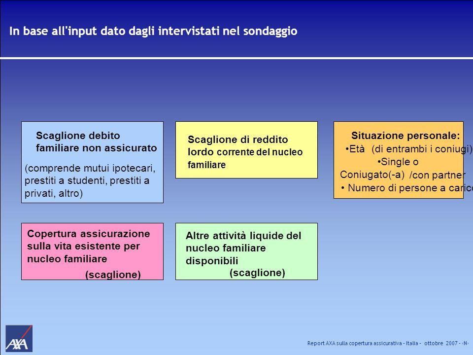 Report AXA sulla copertura assicurativa – Italia – ottobre 2007 - N In base all'input dato dagli intervistati nel sondaggio Situazione personale: Età(