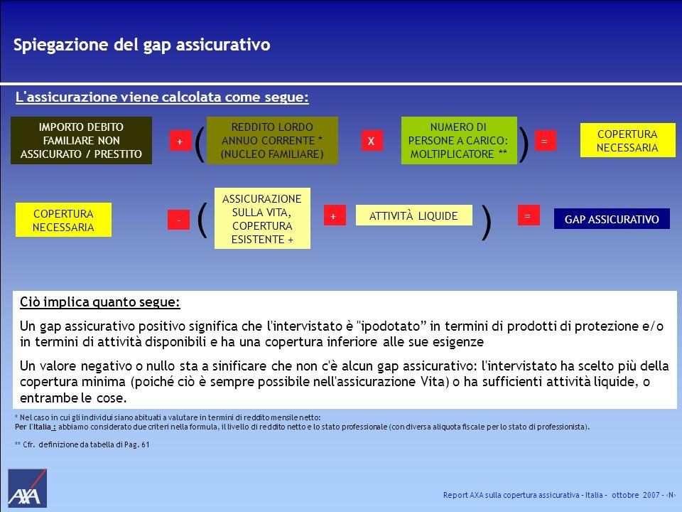 Report AXA sulla copertura assicurativa – Italia – ottobre 2007 - N Spiegazione del gap assicurativo IMPORTO DEBITO FAMILIARE NON ASSICURATO / PRESTIT