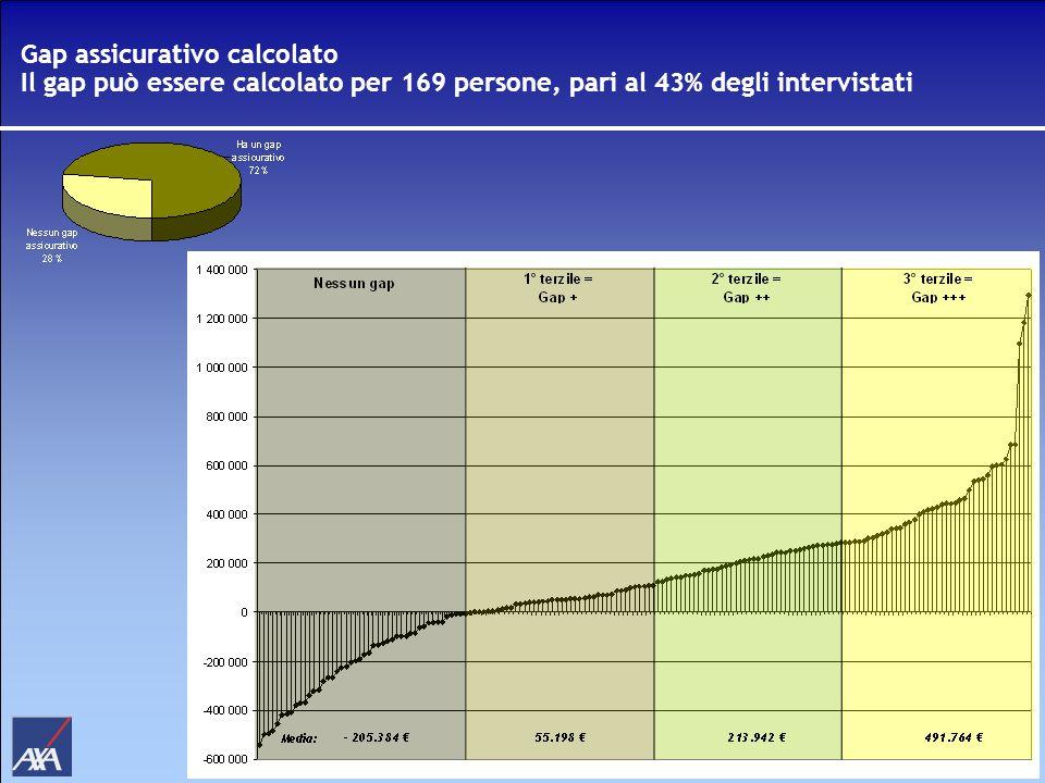 Report AXA sulla copertura assicurativa – Italia – ottobre 2007 - N Gap assicurativo calcolato Il gap può essere calcolato per 169 persone, pari al 43