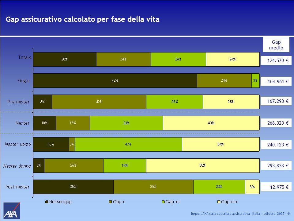 Report AXA sulla copertura assicurativa – Italia – ottobre 2007 - N Gap assicurativo calcolato per fase della vita 124.570 -104.961 167.293 240.123 29