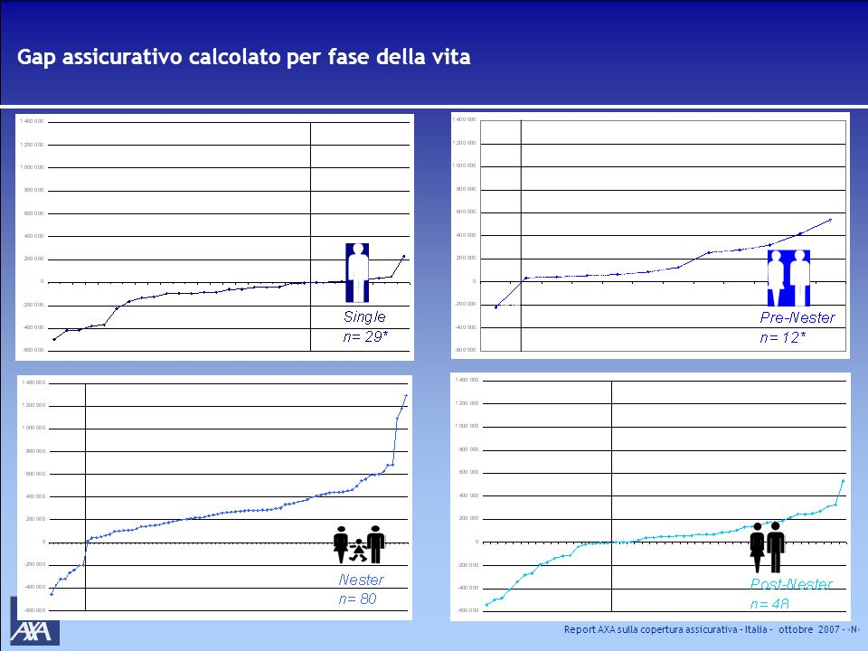Report AXA sulla copertura assicurativa – Italia – ottobre 2007 - N Gap assicurativo calcolato per fase della vita