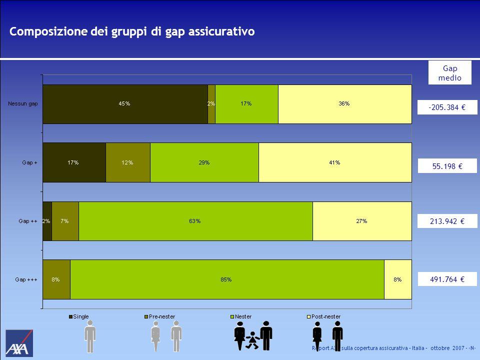 Report AXA sulla copertura assicurativa – Italia – ottobre 2007 - N Composizione dei gruppi di gap assicurativo -205.384 55.198 213.942 491.764 Gap me