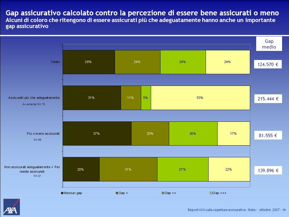 Report AXA sulla copertura assicurativa – Italia – ottobre 2007 - N Gap assicurativo calcolato contro la percezione di essere bene assicurati o meno A