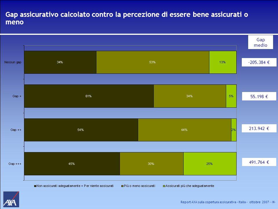 Report AXA sulla copertura assicurativa – Italia – ottobre 2007 - N Gap assicurativo calcolato contro la percezione di essere bene assicurati o meno -