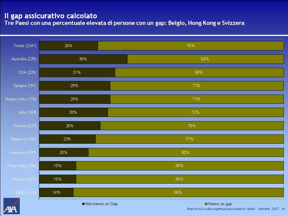 Report AXA sulla copertura assicurativa – Italia – ottobre 2007 - N Il gap assicurativo calcolato Tre Paesi con una percentuale elevata di persone con