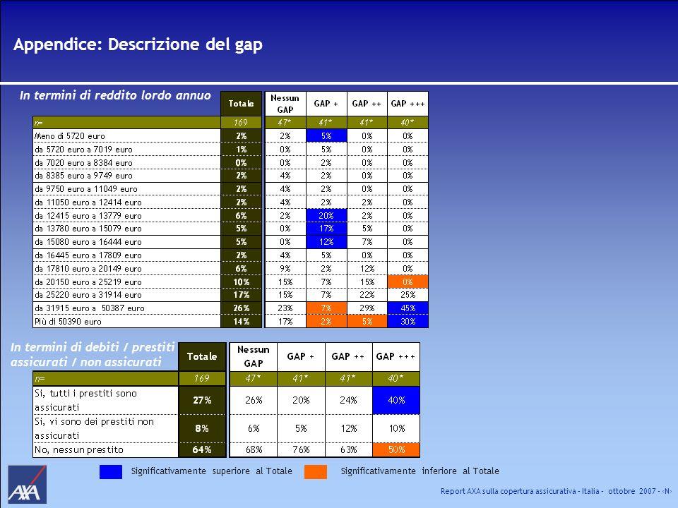 Report AXA sulla copertura assicurativa – Italia – ottobre 2007 - N Appendice: Descrizione del gap In termini di reddito lordo annuo In termini di deb