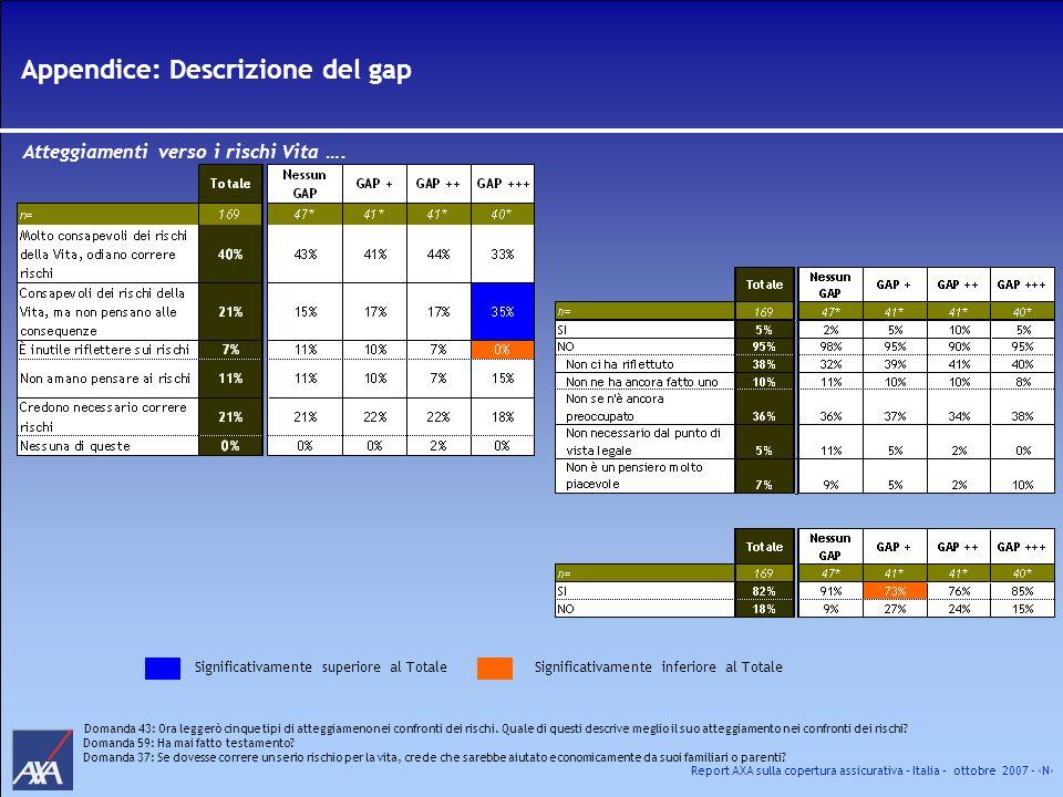 Report AXA sulla copertura assicurativa – Italia – ottobre 2007 - N Appendice: Descrizione del gap Atteggiamenti verso i rischi Vita …. Significativam