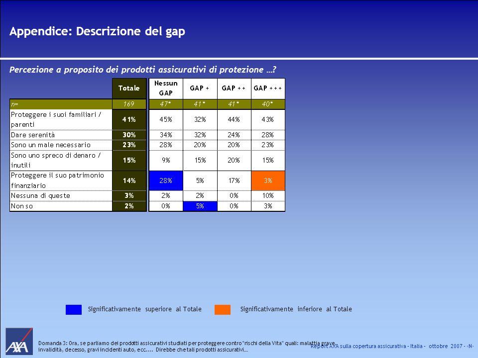 Report AXA sulla copertura assicurativa – Italia – ottobre 2007 - N Appendice: Descrizione del gap Percezione a proposito dei prodotti assicurativi di