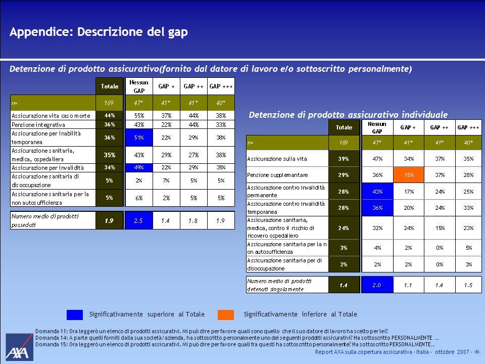 Report AXA sulla copertura assicurativa – Italia – ottobre 2007 - N Appendice: Descrizione del gap Detenzione di prodotto assicurativo(fornito dal dat