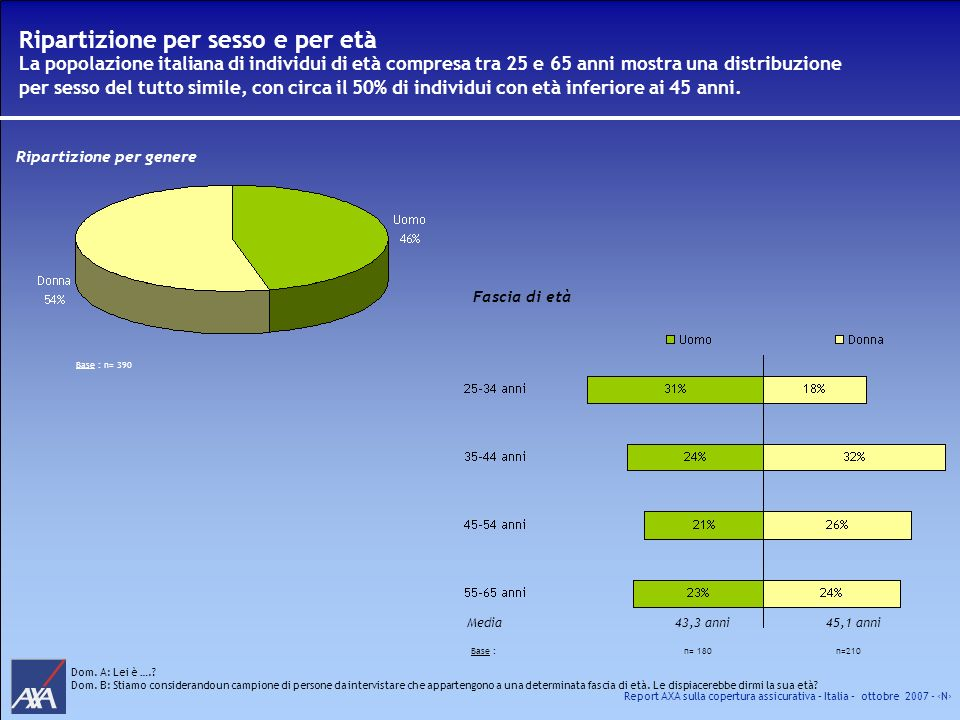Report AXA sulla copertura assicurativa – Italia – ottobre 2007 - N Percezione generale di copertura contro i rischi della vita Solo il 13% degli individui in Italia ritengono di essere assicurati più che adeguatamente contro i rischi della Vita e si tratta soprattutto di individui di genere maschile con famiglia.