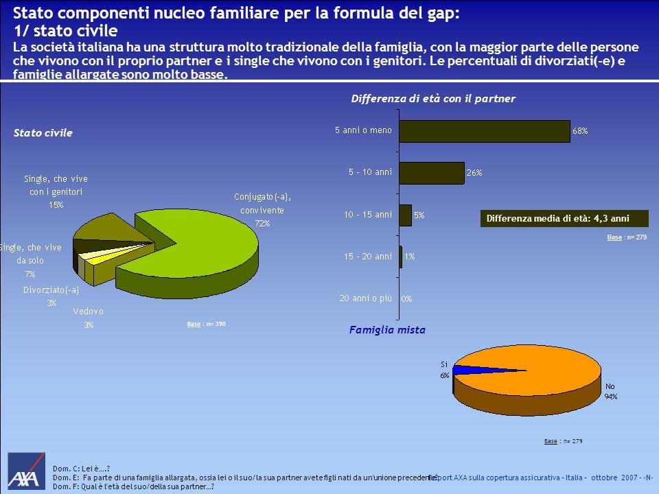Report AXA sulla copertura assicurativa – Italia – ottobre 2007 - N Stato componenti nucleo familiare per la formula del gap: 1/ stato civile La socie