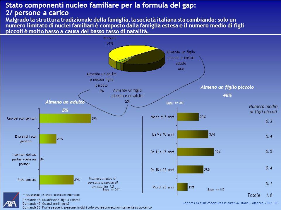 Report AXA sulla copertura assicurativa – Italia – ottobre 2007 - N Stato componenti nucleo familiare per la formula del gap: 2/ persone a carico Malg