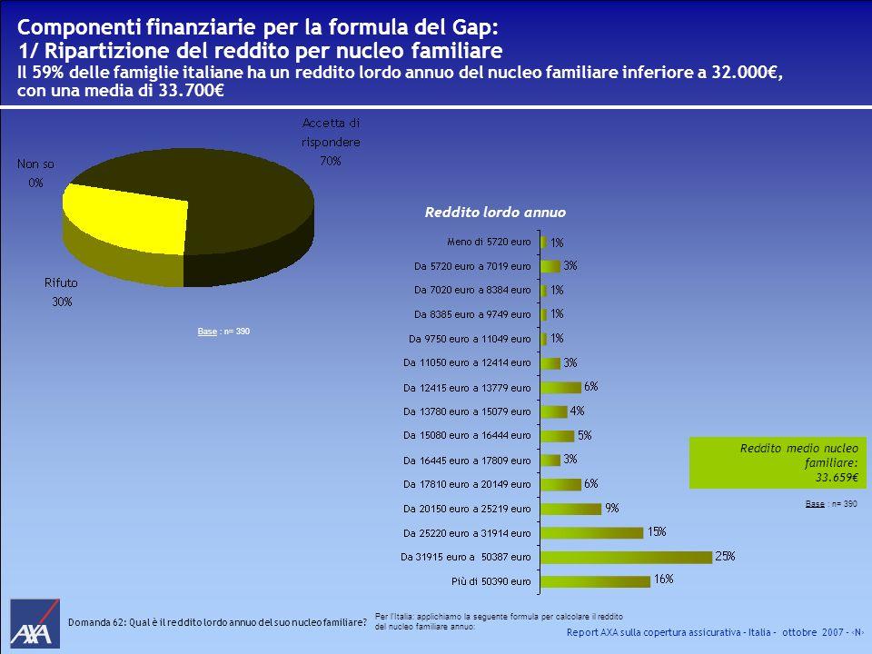 Report AXA sulla copertura assicurativa – Italia – ottobre 2007 - N Componenti finanziarie per la formula del Gap: 1/ Ripartizione del reddito per nuc