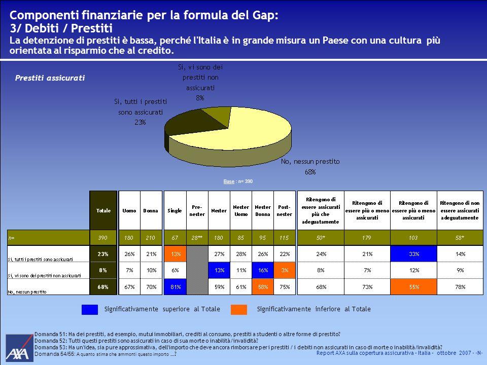 Report AXA sulla copertura assicurativa – Italia – ottobre 2007 - N Componenti finanziarie per la formula del Gap: 3/ Debiti / Prestiti La detenzione